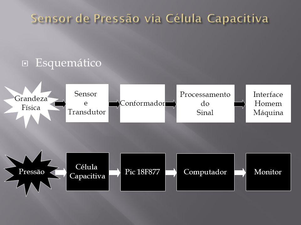 Esquemático Grandeza Física Sensor e Transdutor Conformador Processamento do Sinal Interface Homem Máquina Pressão Célula Capacitiva Computador Monito