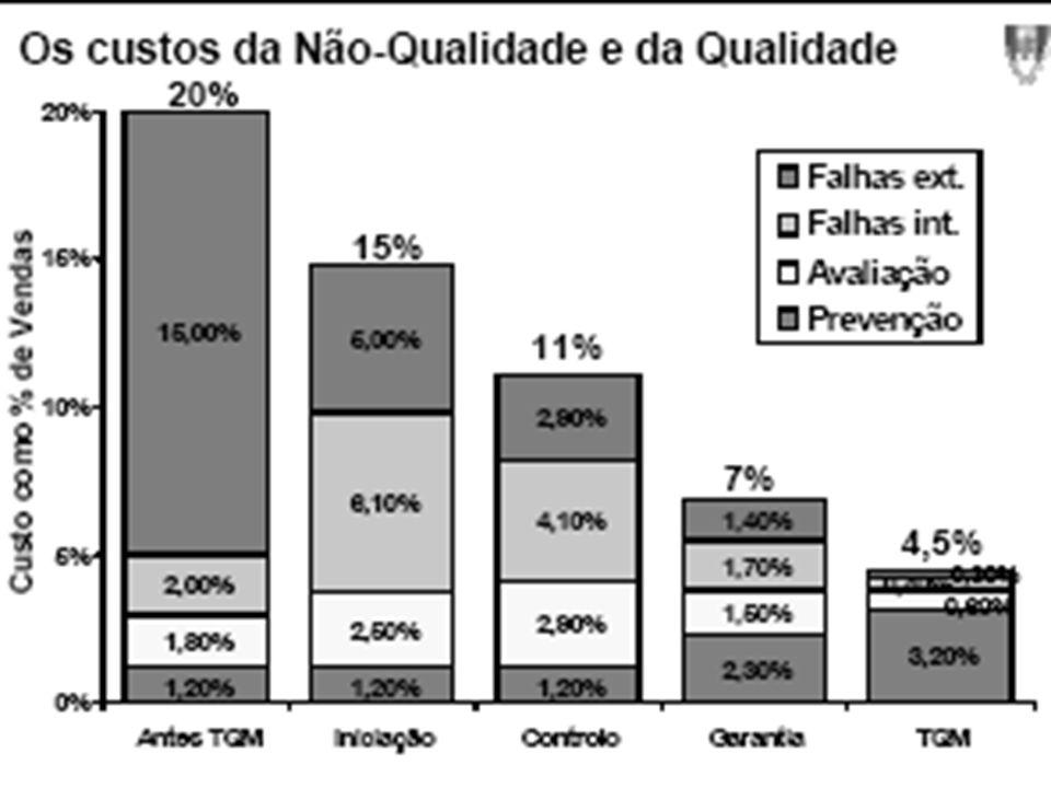 35 Os custos da Qualidade (Crosby) Em geral, os custos de qualidade representam 15 a 20% de cada unidade monetária de venda ! Após um programa de gest