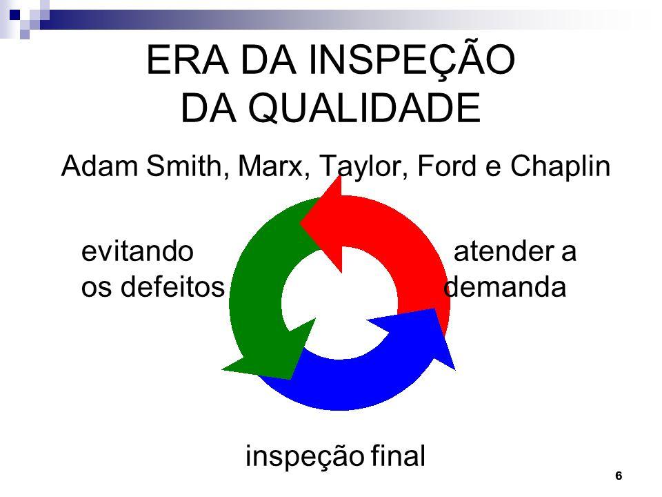 6 ERA DA INSPEÇÃO DA QUALIDADE Adam Smith, Marx, Taylor, Ford e Chaplin evitando atender a os defeitos demanda inspeção final