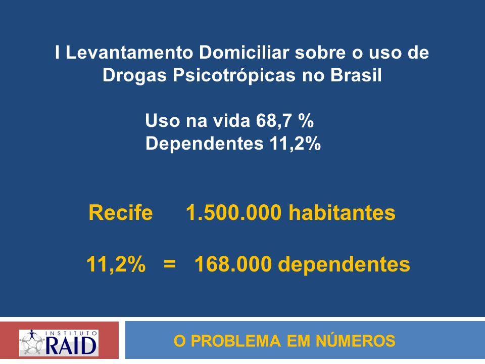 O PROBLEMA EM NÚMEROS I Levantamento Domiciliar sobre o uso de Drogas Psicotrópicas no Brasil Uso na vida 68,7 % Dependentes 11,2% Recife1.500.000 hab
