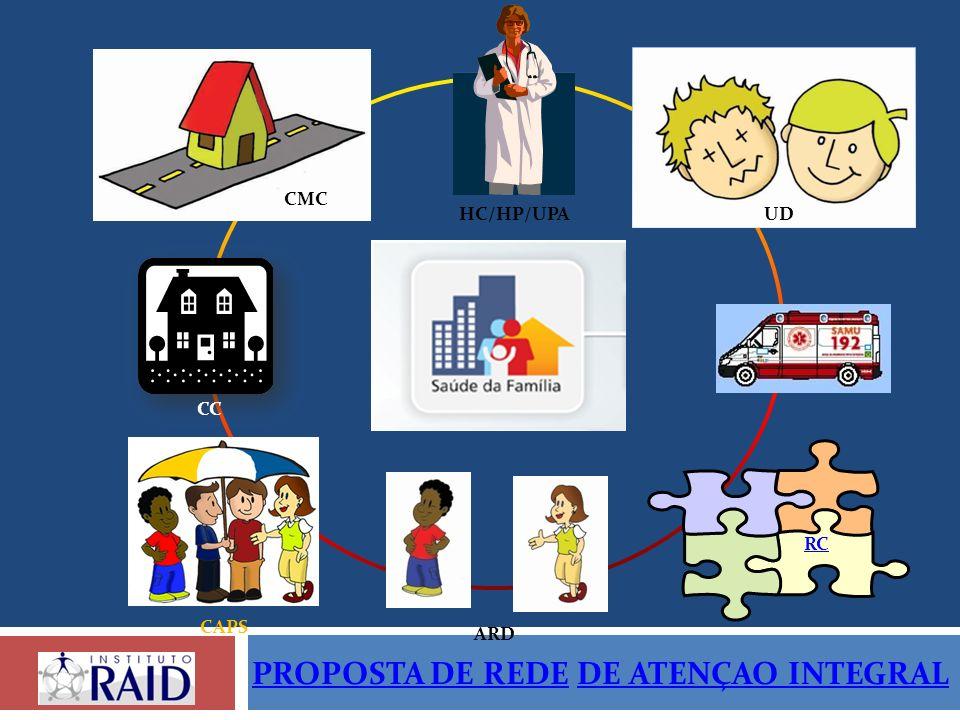 UD CMC CC CAPS ARD RC HC/HP/UPA PROPOSTA DE REDEPROPOSTA DE REDE DE ATENÇAO INTEGRALDE ATENÇAO INTEGRAL