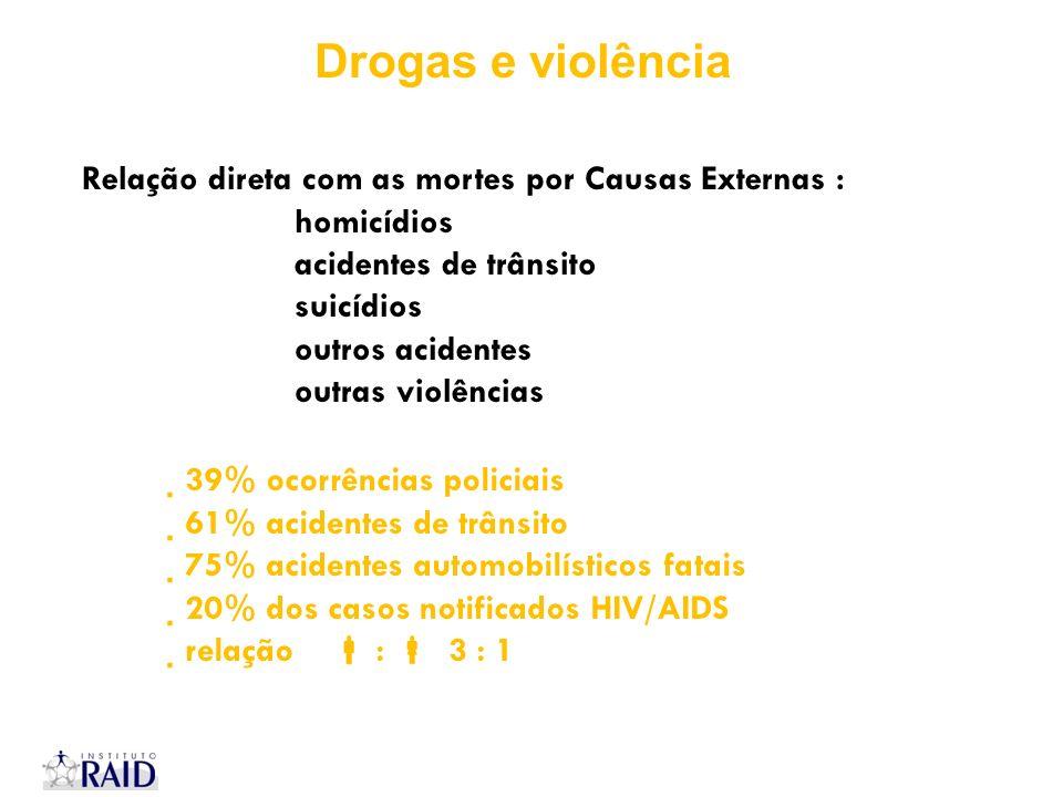 Relação direta com as mortes por Causas Externas : homicídios acidentes de trânsito suicídios outros acidentes outras violências 39% ocorrências polic