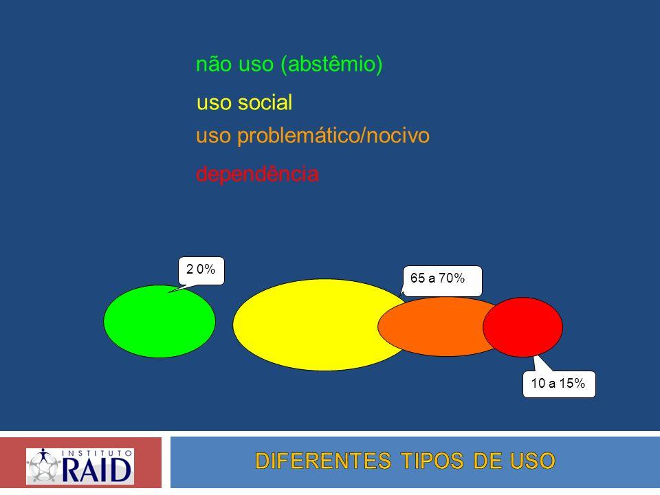 uso social 2 0% 65 a 70% 10 a 15% uso problemático/nocivo dependência não uso (abstêmio)