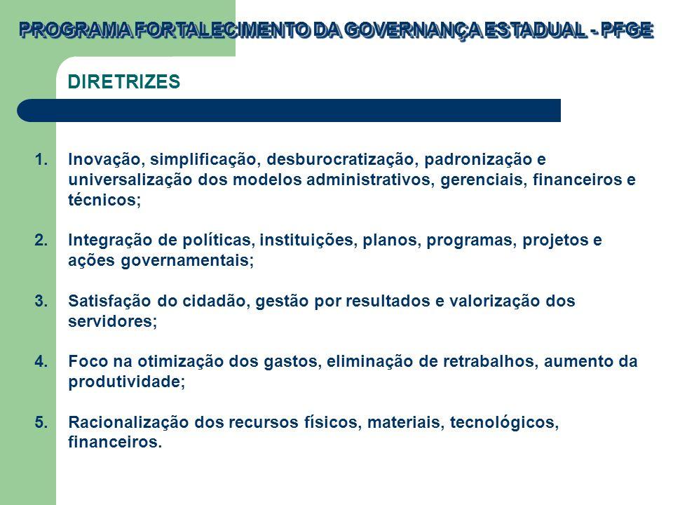 PROGRAMA FORTALECIMENTO DA GOVERNANÇA ESTADUAL - PFGE 1.Inovação, simplificação, desburocratização, padronização e universalização dos modelos administrativos, gerenciais, financeiros e técnicos; 2.Integração de políticas, instituições, planos, programas, projetos e ações governamentais; 3.Satisfação do cidadão, gestão por resultados e valorização dos servidores; 4.Foco na otimização dos gastos, eliminação de retrabalhos, aumento da produtividade; 5.Racionalização dos recursos físicos, materiais, tecnológicos, financeiros.
