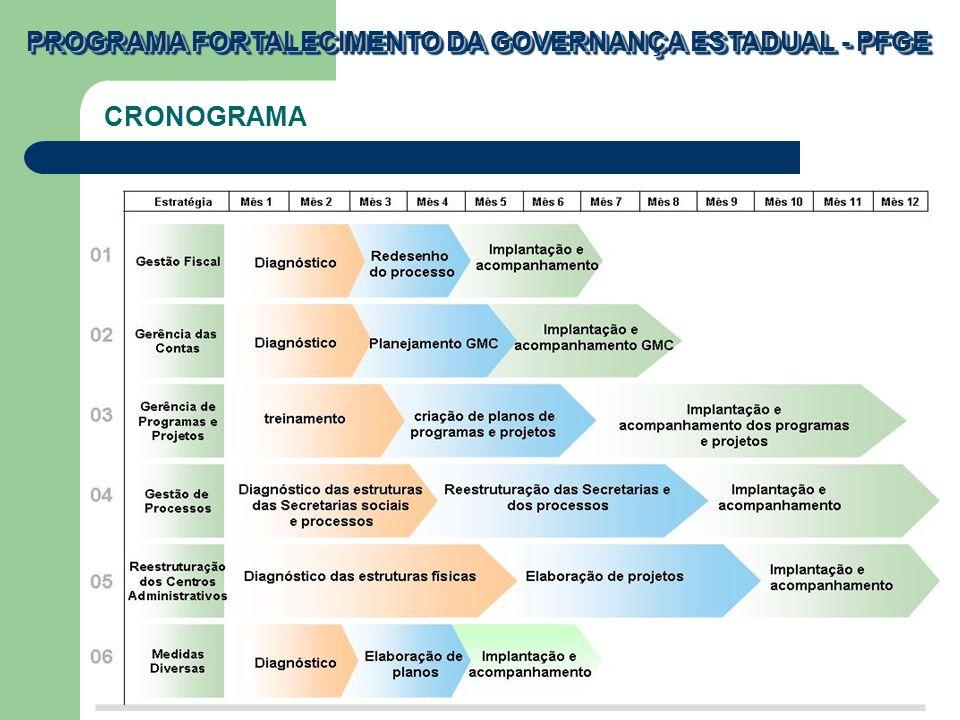 PROGRAMA FORTALECIMENTO DA GOVERNANÇA ESTADUAL - PFGE CRONOGRAMA
