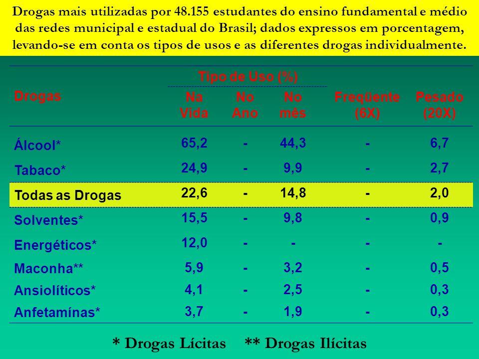 V Levantamento Nacional Sobre o Consumo de Drogas Psicotrópicas Entre Estudantes do Ensino Fundamental e Médio da Rede Pública de Ensino nas 27 Capita