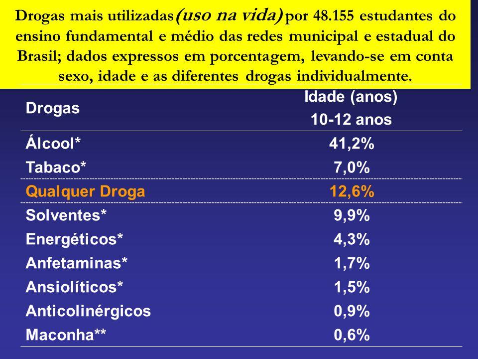 Drogas mais utilizadas (uso na vida) por 48.155 estudantes do ensino fundamental e médio das redes municipal e estadual do Brasil; dados expressos em