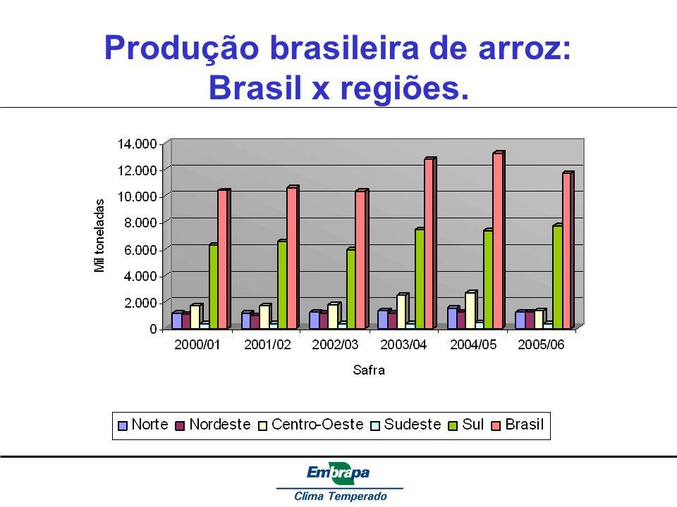 Produção brasileira de arroz: Brasil x regiões.
