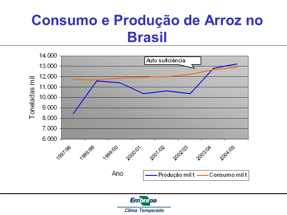 Consumo e Produção de Arroz no Brasil