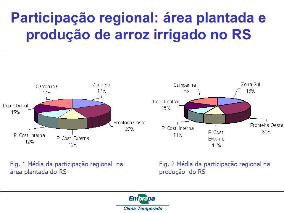 Participação regional: área plantada e produção de arroz irrigado no RS Fig. 1 Média da participação regional na área plantada do RS Fig. 2 Média da p