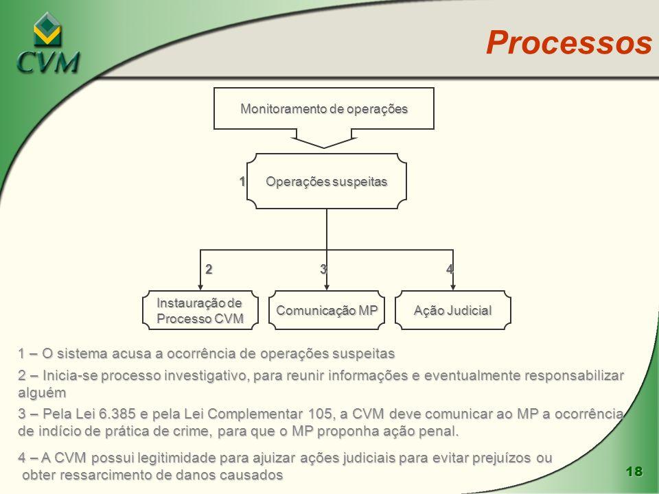 18 Processos Monitoramento de operações Operações suspeitas Comunicação MP Instauração de Processo CVM Ação Judicial 1 234 1 – O sistema acusa a ocorr
