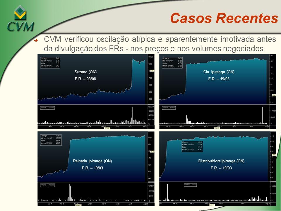 28 è CVM verificou oscilação atípica e aparentemente imotivada antes da divulgação dos FRs - nos preços e nos volumes negociados Casos Recentes Cia. I