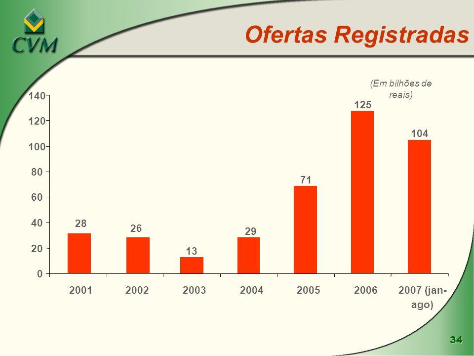 34 Ofertas Registradas 28 26 13 29 71 125 104 0 20 40 60 80 100 120 140 2001200220032004200520062007 (jan- ago) (Em bilhões de reais)