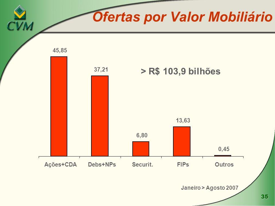 35 Ofertas por Valor Mobiliário 45,85 37,21 6,80 13,63 0,45 Ações+CDADebs+NPsSecurit.FIPsOutros Janeiro > Agosto 2007 > R$ 103,9 bilhões