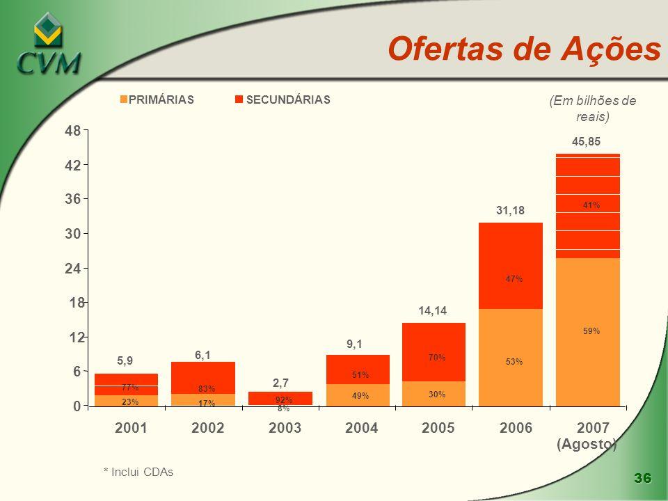 36 Ofertas de Ações 59% 53% 30% 49% 8% 17% 23% 41% 47% 70% 51% 92% 77% 83% 0 6 12 18 24 30 36 42 48 2001200220032004200520062007 (Agosto) PRIMÁRIASSEC