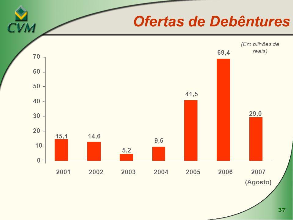 37 Ofertas de Debêntures 29,0 69,4 41,5 9,6 5,2 14,615,1 0 10 20 30 40 50 60 70 2001200220032004200520062007 (Agosto) (Em bilhões de reais)