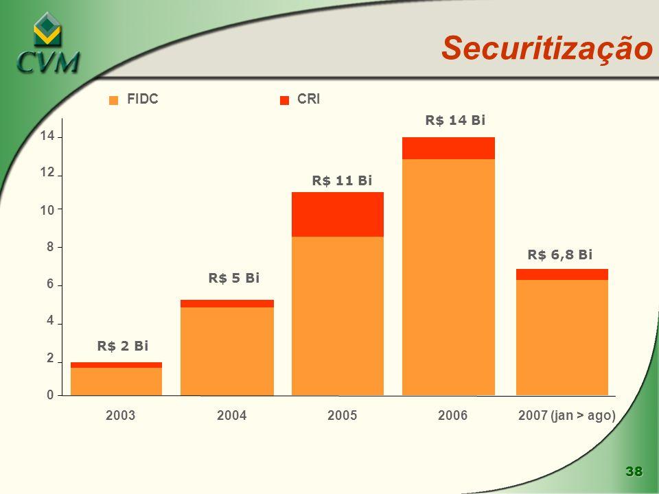 38 Securitização R$ 2 Bi R$ 5 Bi R$ 11 Bi R$ 14 Bi R$ 6,8 Bi 0 2 4 6 8 10 12 14 20032004200520062007 (jan > ago) FIDCCRI