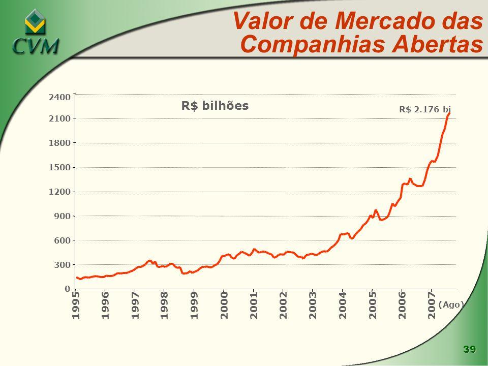 39 Valor de Mercado das Companhias Abertas 0 300 600 900 1200 1500 1800 2100 2400 1995199619971998199920002001200220032004200520062007 R$ bilhões R$ 2