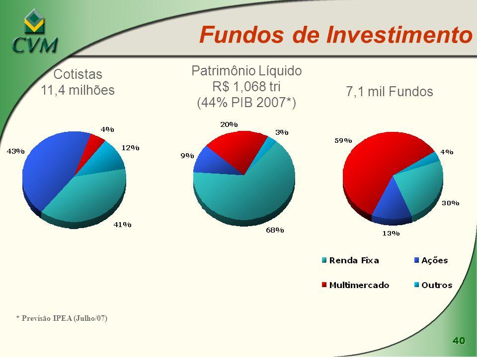 40 Fundos de Investimento 7,1 mil Fundos Patrimônio Líquido R$ 1,068 tri (44% PIB 2007*) Cotistas 11,4 milhões * Previsão IPEA (Julho/07)