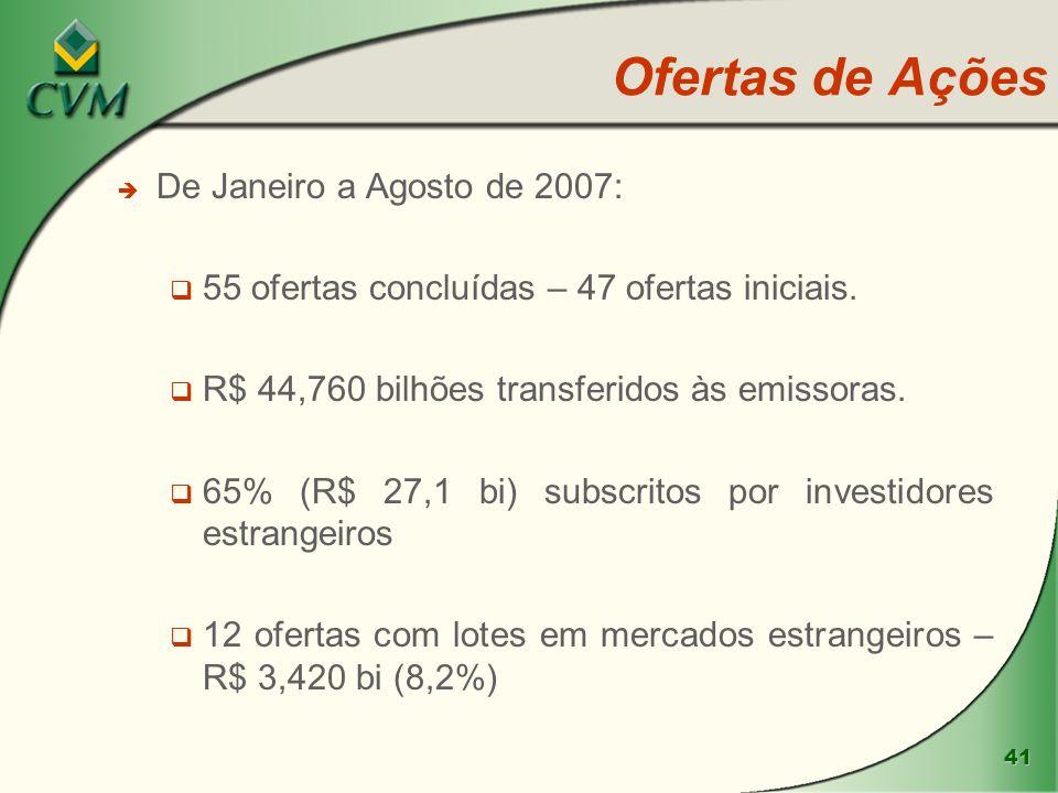 41 Ofertas de Ações è De Janeiro a Agosto de 2007: 55 ofertas concluídas – 47 ofertas iniciais. R$ 44,760 bilhões transferidos às emissoras. 65% (R$ 2