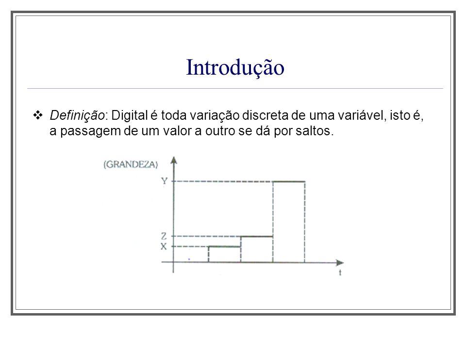 Introdução Conclusão: Comparando a variação analógica com a digital, observa-se que na primeira existem infinitos valores, enquanto que na digital existe um finito de valores.