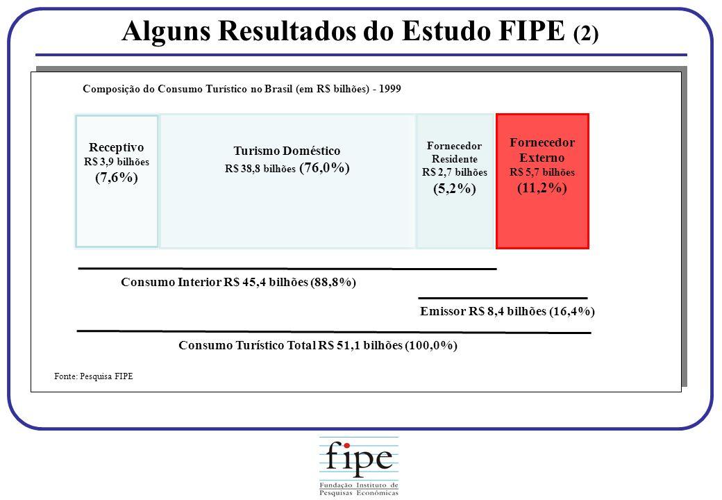 Alguns Resultados do Estudo FIPE (2) Receptivo R$ 3,9 bilhões (7,6%) Turismo Doméstico R$ 38,8 bilhões (76,0%) Turismo Doméstico R$ 38,8 bilhões (76,0
