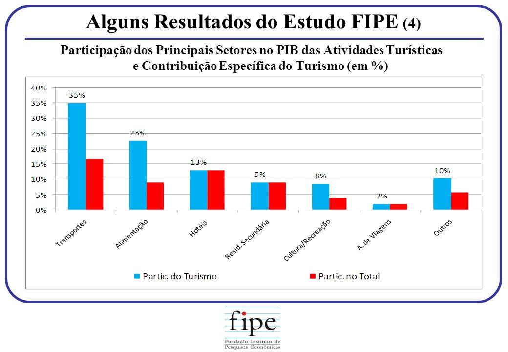 Alguns Resultados do Estudo FIPE (4) Participação dos Principais Setores no PIB das Atividades Turísticas e Contribuição Específica do Turismo (em %)