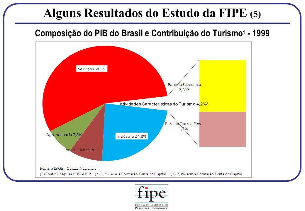 Alguns Resultados do Estudo da FIPE (5) Composição do PIB do Brasil e Contribuição do Turismo 1 - 1999