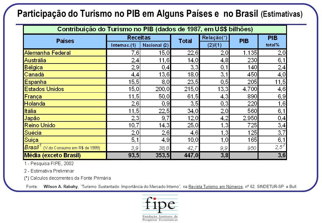 Participação do Turismo no PIB em Alguns Países e no Brasil (Estimativas) Fonte: Wilson A. Rabahy, Turismo Sustentado: Importância do Mercado Interno,