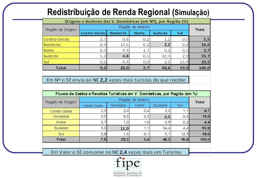 Redistribuição de Renda Regional ( Simulação)