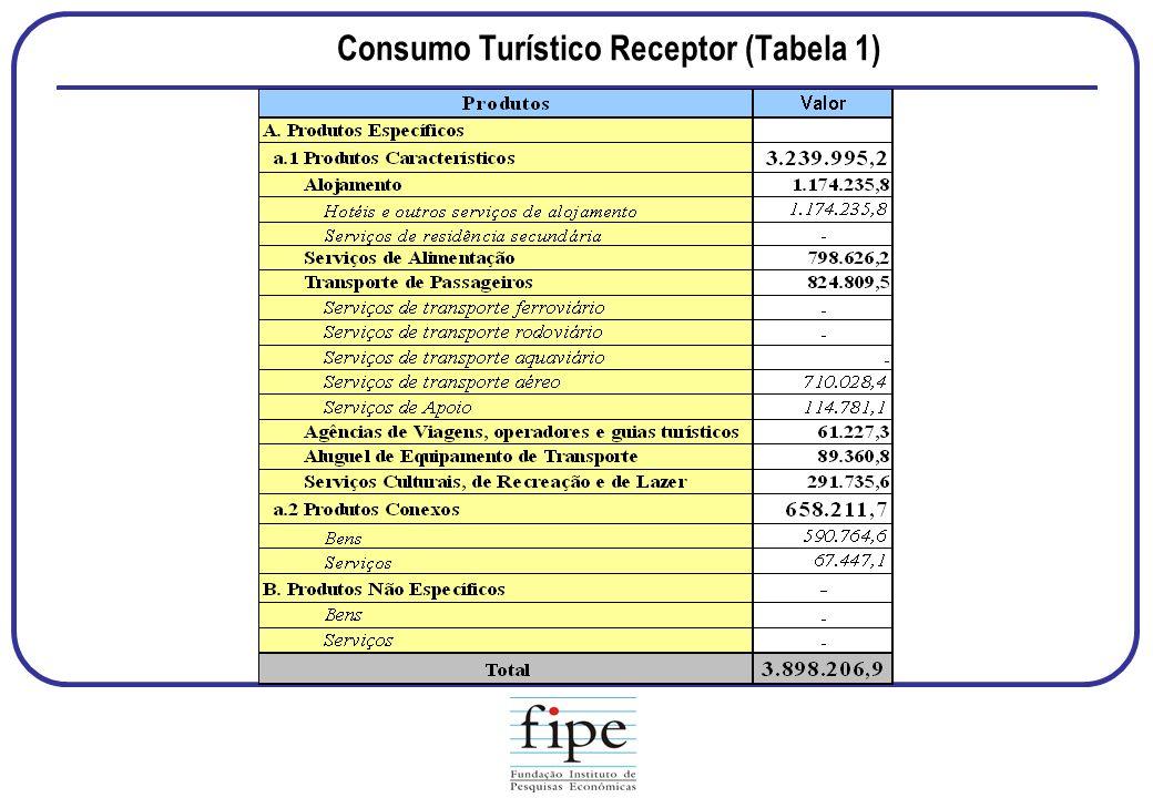 Consumo Turístico Receptor (Tabela 1)