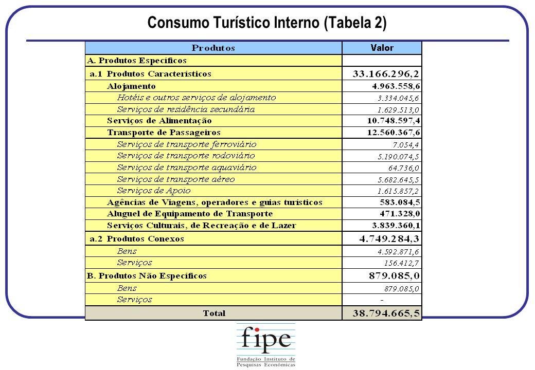 Consumo Turístico Interno (Tabela 2)