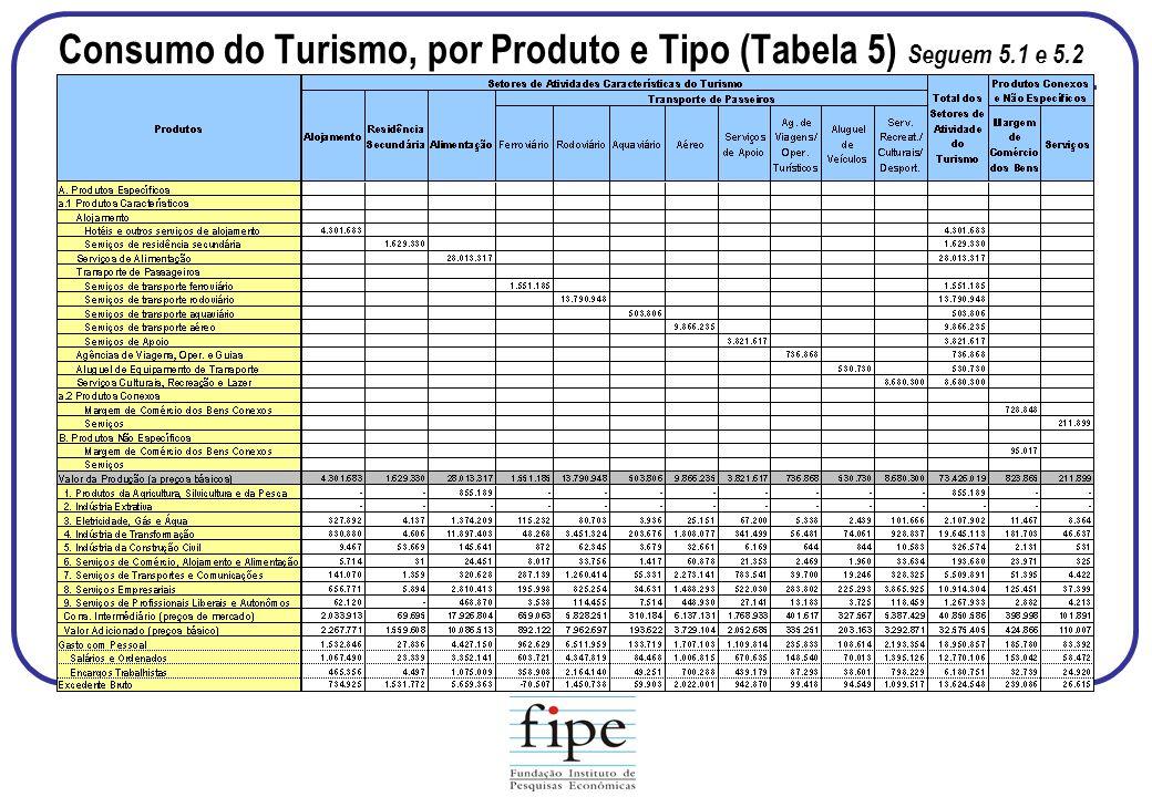 Consumo do Turismo, por Produto e Tipo (Tabela 5) Seguem 5.1 e 5.2