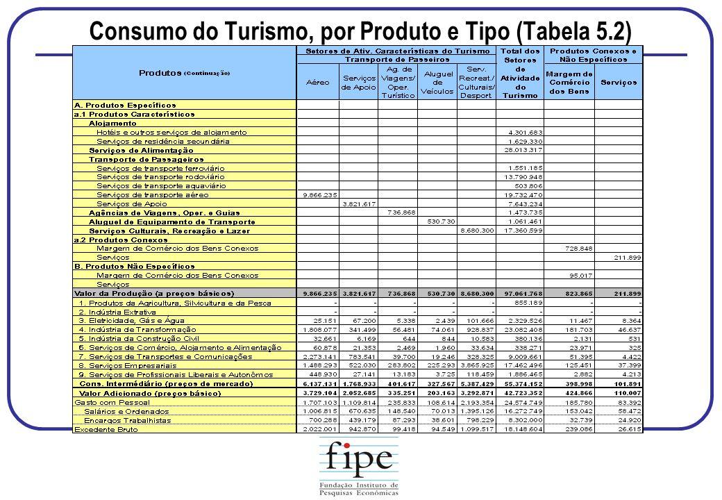Consumo do Turismo, por Produto e Tipo (Tabela 5.2)