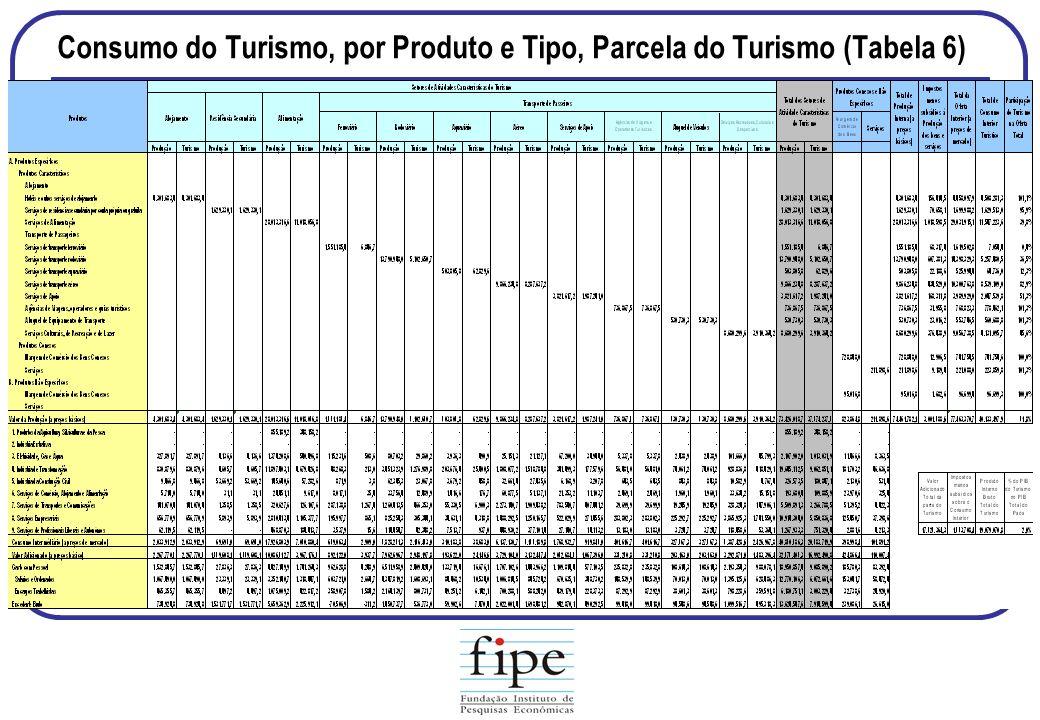 Consumo do Turismo, por Produto e Tipo, Parcela do Turismo (Tabela 6)