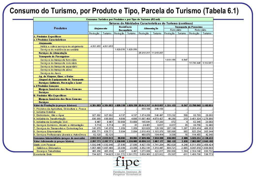 Consumo do Turismo, por Produto e Tipo, Parcela do Turismo (Tabela 6.1)