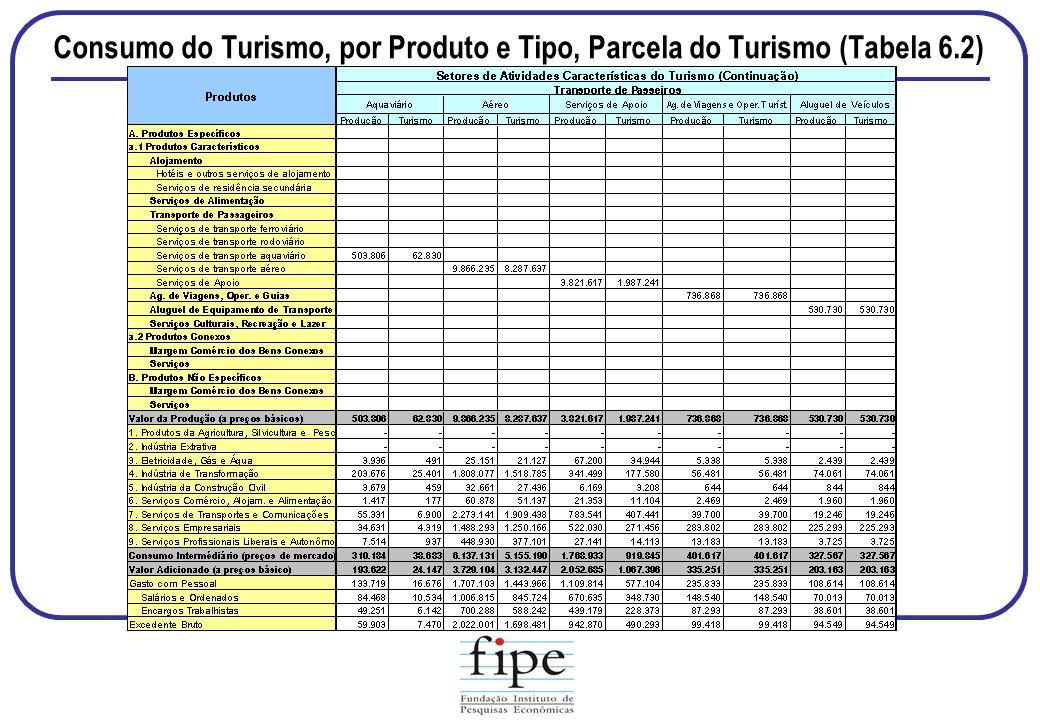 Consumo do Turismo, por Produto e Tipo, Parcela do Turismo (Tabela 6.2)