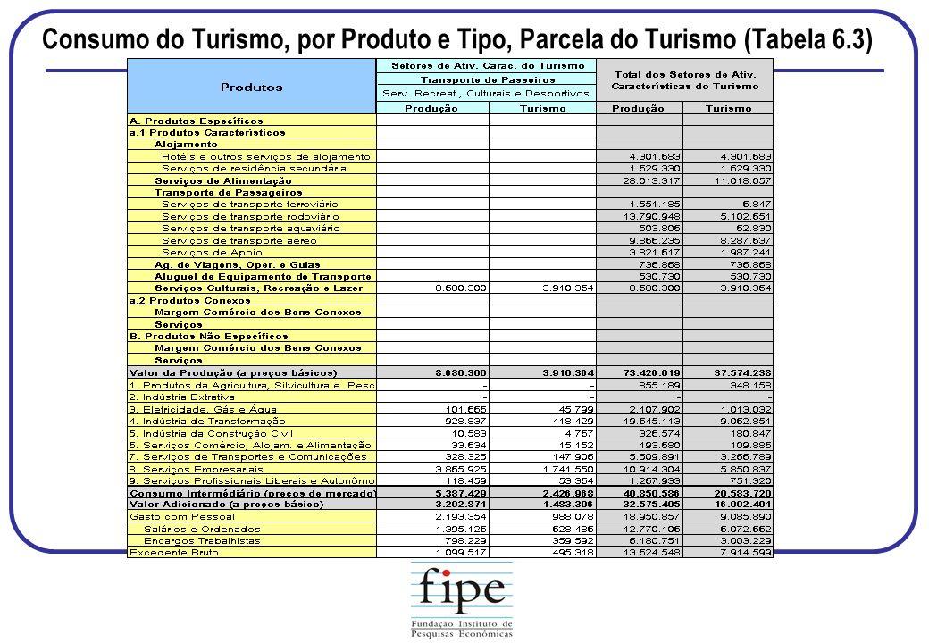 Consumo do Turismo, por Produto e Tipo, Parcela do Turismo (Tabela 6.3)