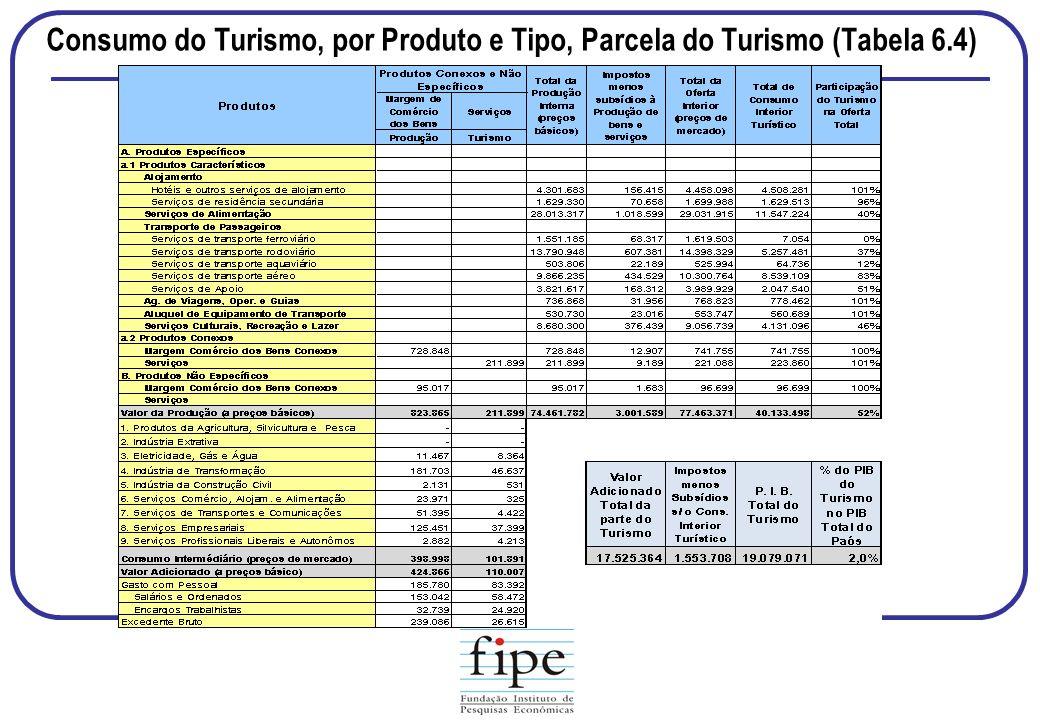 Consumo do Turismo, por Produto e Tipo, Parcela do Turismo (Tabela 6.4)