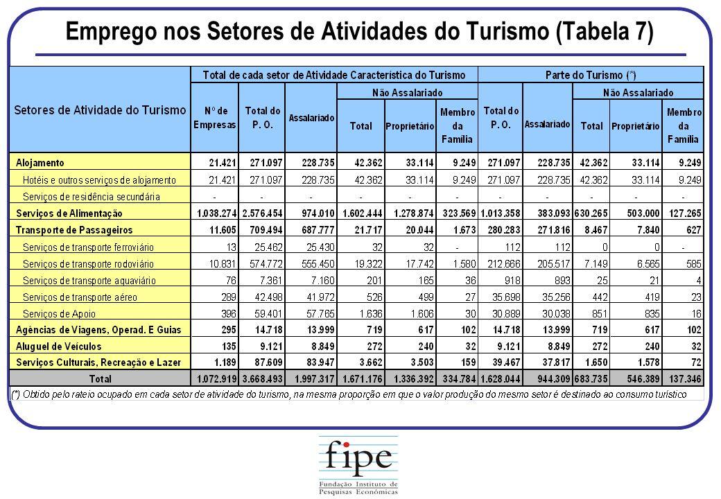 Emprego nos Setores de Atividades do Turismo (Tabela 7)