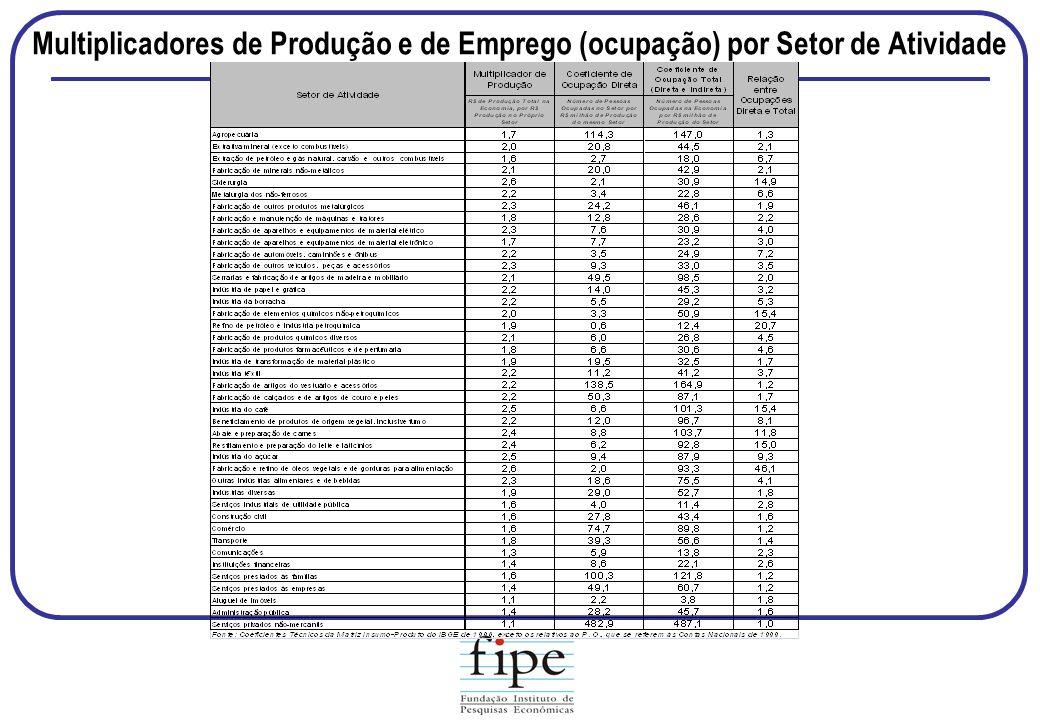 Multiplicadores de Produção e de Emprego (ocupação) por Setor de Atividade