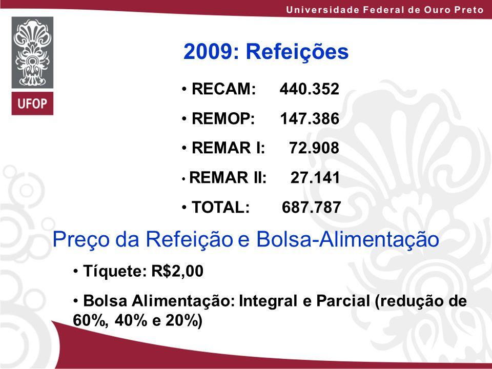 2009: Refeições RECAM: 440.352 REMOP: 147.386 REMAR I: 72.908 REMAR II: 27.141 TOTAL: 687.787 Preço da Refeição e Bolsa-Alimentação Tíquete: R$2,00 Bo