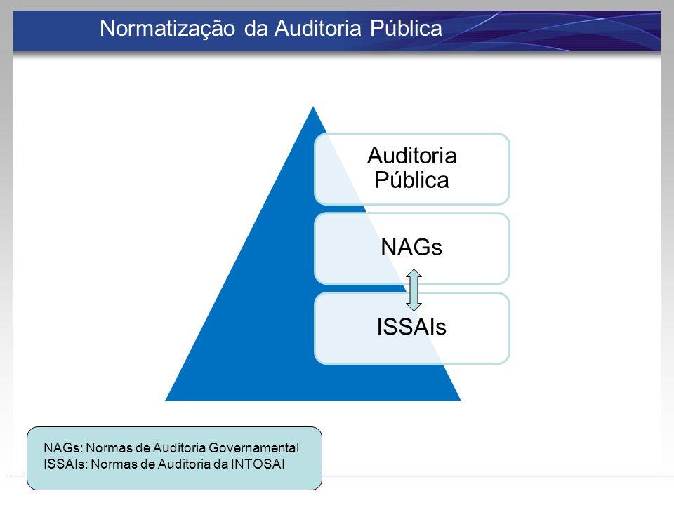 Auditoria Pública NAGsISSAIs NAGs: Normas de Auditoria Governamental ISSAIs: Normas de Auditoria da INTOSAI Normatização da Auditoria Pública