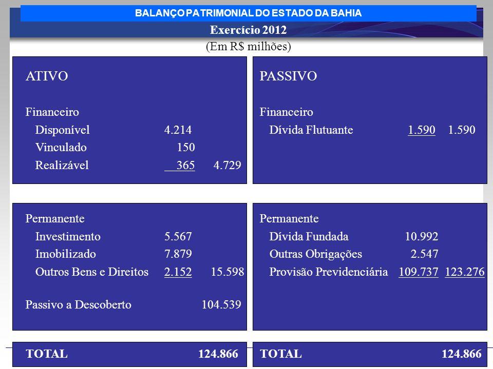 BALANÇO PATRIMONIAL DO ESTADO DA BAHIA ATIVO Financeiro Disponível4.214 Vinculado 150 Realizável 365 4.729 Permanente Investimento5.567 Imobilizado7.8