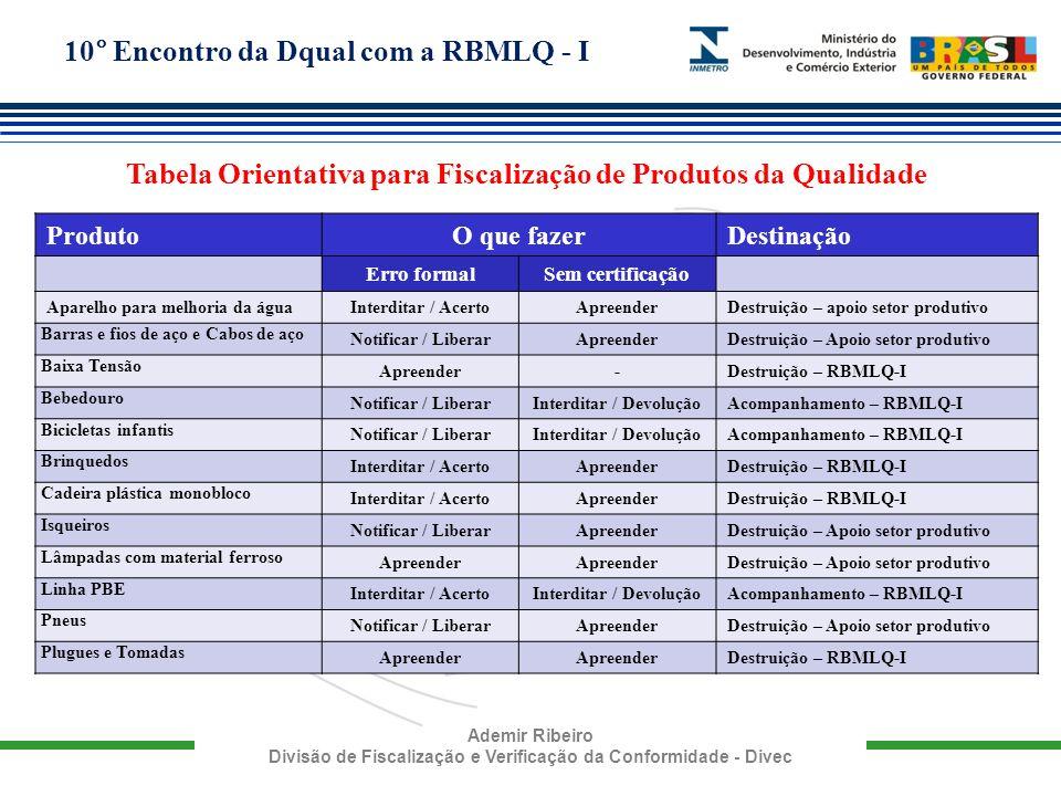 10° Encontro da Dqual com a RBMLQ - I Ademir Ribeiro Divisão de Fiscalização e Verificação da Conformidade - Divec Tabela Orientativa para Fiscalizaçã