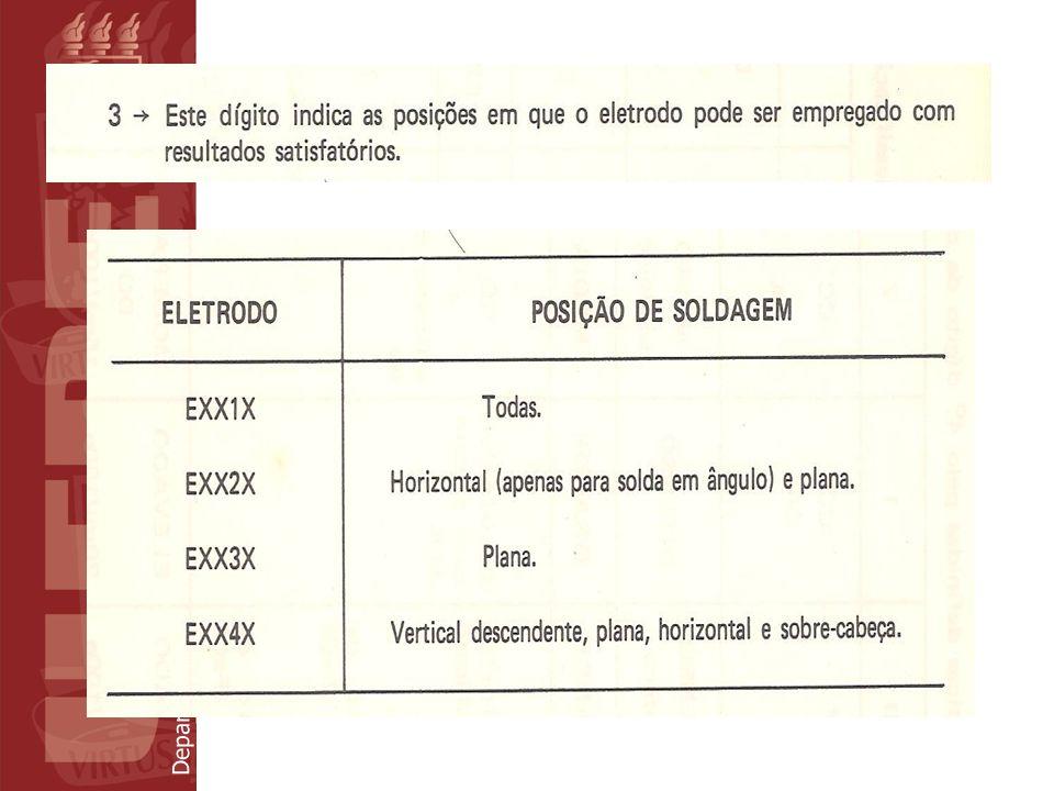 Departamento de Eletrônica e Sistemas