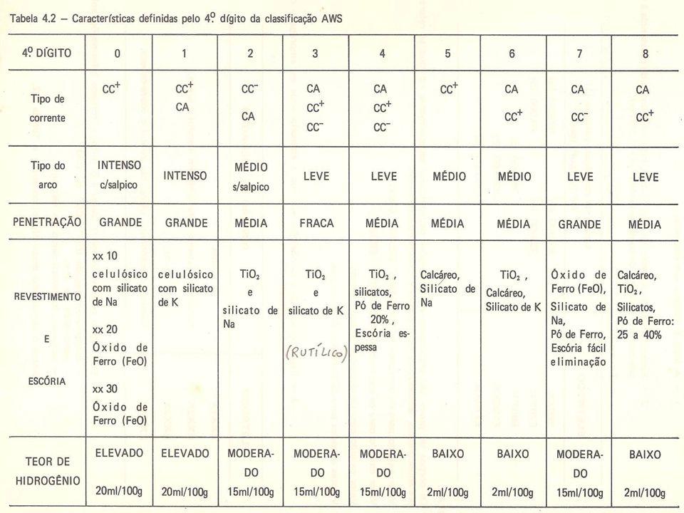 CONSUMÍVEIS DE SOLDAGEM Varetas para soldagem Oxi-gás – Classificação A5.2 1 – A letra R designa vareta para soldagem a gás 2 – Dígitos (2 ou 3) indicam o limite de resistência do metal da solda, em Ksi (1 ksi = 1000 psi)