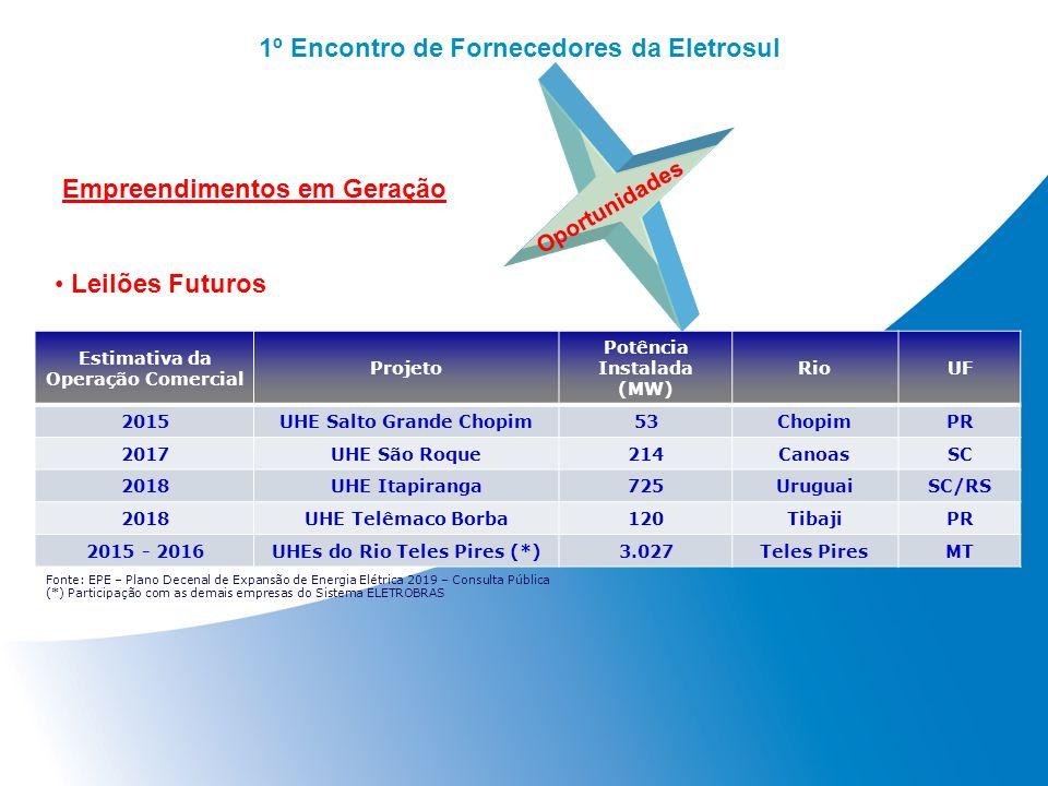 1º Encontro de Fornecedores da Eletrosul Estimativa da Operação Comercial Projeto Potência Instalada (MW) RioUF 2015UHE Salto Grande Chopim53ChopimPR
