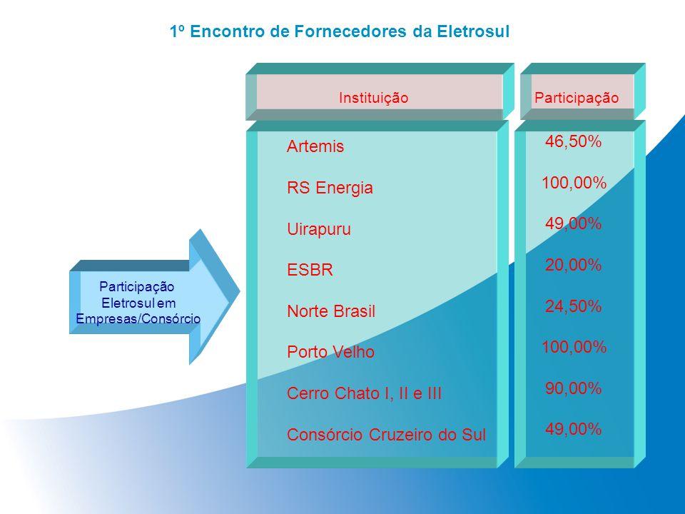 1º Encontro de Fornecedores da Eletrosul Participação Eletrosul em Empresas/Consórcio Artemis RS Energia Uirapuru ESBR Norte Brasil Porto Velho Cerro