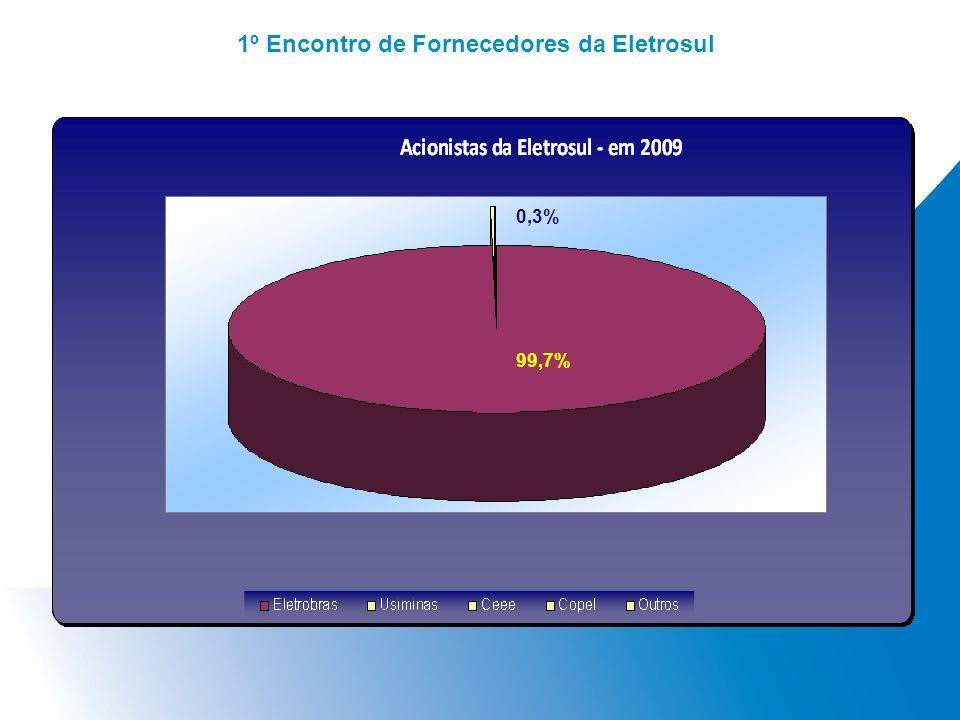 1º Encontro de Fornecedores da Eletrosul 99,7% 0,3%